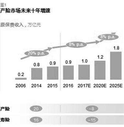 年复合增长率,百分比