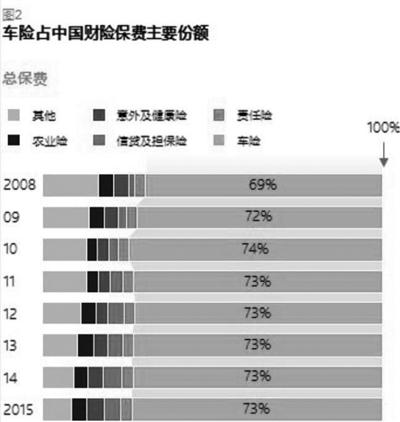 资料来源:中国保险年鉴,中国保监会;麦肯锡分析
