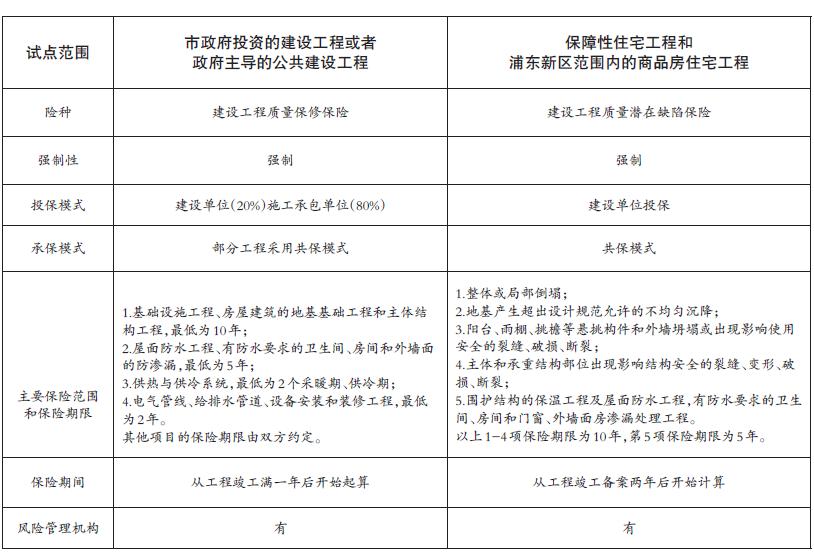 上海市建设工程质量保险主要内容