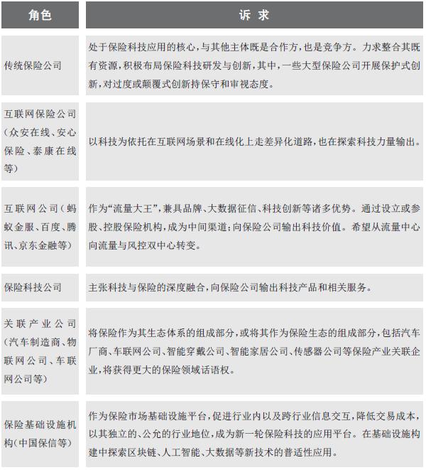 注:表中所涉角色不包括保险监管部门