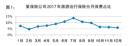 此外,保险产品和投保时间受出游天数和距离远近因素影响明显。《报告》显示,适配境内短期旅游(通常为2天~4天)和境外周边国家旅游(通常为6天~8天)或较远境外国家旅游(通常为欧洲和澳洲13天~14天)的产品最受消费者青睐;从购买时间看,一天中有三个高峰时段,分别出现在午休前,下班前以及晚上睡前,有不少客户倾向于在工作期间较为宽松的时间段投保。